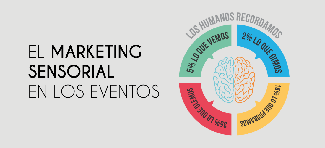 Marketing sensorial en eventos (olfato)
